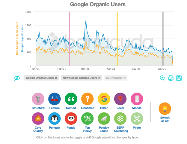 Panguin tool line graph titled Google Organic Users. The horizontal axis ranges from Jan '21 to Jun '21 in increments of 1 month. The vertical axis labeled New Google Organic Users/ Google Organic Users ranges from 0 to 1600 in increments of 400. Two jagged lines are plotted representing New Google Organic Users and Google Organic Users. Three vertical lines extend from the horizontal axis at approximately the beginning of Feb '21, beginning of April '21 and beginning of June '21. Icons for different functions in the tool are located below the graph.