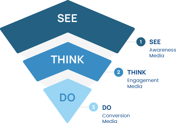 An illustration of a funnel with three sections from top to bottom as follows: 1. See: Awareness Media, 2. Think: Engagement media, 3. Do: Conversion Media.