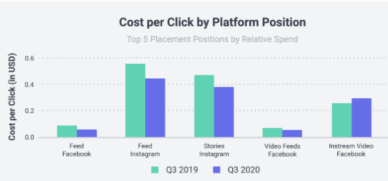 A bar chart titled Cost per click by platform position, Top 5 Placement positions by Relative spend. The horizontal axis consists of five platform positions from left to right as follows: Feed Facebook, Feed Instagram, Stories Instagram, Video Feeds Facebook, Instream Video Facebook. Two bars are plotted for each position: Q 3 2019 and Q 3 2020. The vertical axis is labeled Cost per click (in U S D) and ranges from 0.0 to 0.6 in increments of 0.2. Instream Video Facebook is the only platform which increased in price. All data are approximate. The data is as follows. Feed Facebook Q 3 2019: 0.08, Q 3 2020: 0.05. Feed Instagram Q 3 2019: 0.55, Q 3 2020: 0.43. Stories Instagram Q 3 2019: 0.45, Q 3 2020: 0.38. Video Feeds Facebook Q 3 2019: 0.05, Q 3 2020: 0.03. Instream Video Facebook: Q 3 2019: 0.23, Q 3 2020: 0.3.