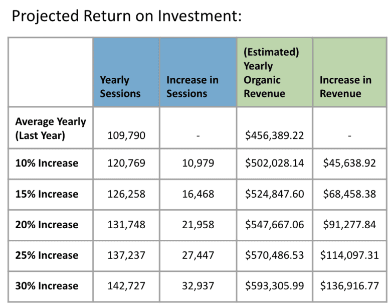 Projected Return on Investment chart, calculating estimated revenue increases per increase in website sessions.