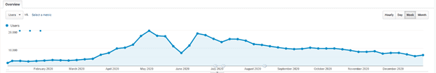Google Analytics timeline, showing steep drop in website traffic in June 2020 but recovery in July 2020.