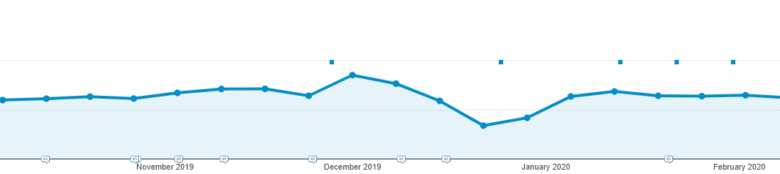 Google Analytics sessions graph showing increase in traffic in December 2019, then sharp drop toward the end of December, then slight increase from January 2020 on.