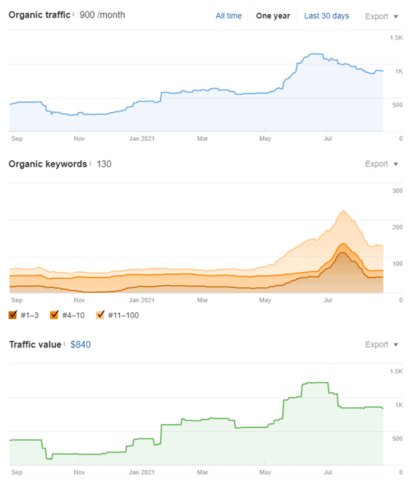 Ahrefs organic traffic, organic keywords, and traffic value graphs, all three of which show dramatic increases after May 2021. Lines drop off around August. 2021.