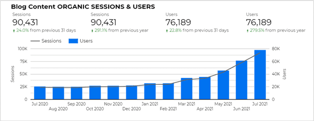 Bar graph showing steady increase in organic sessions and users from March 2021 through July 2021. Sessions increase 24% month over month and 291% year over year. Users increase 22.8% month over month and 279.5% year over year.
