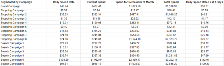 """Inflow's Budget Pacing & Adjustments Tool """"Segmented by Campaign"""" spreadsheet section."""