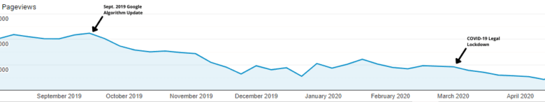Google Analytics pageviews graph from Sept. 2019 to April 2020. Traffic declines in mid-Sept. 2019 and then again in March 2020.