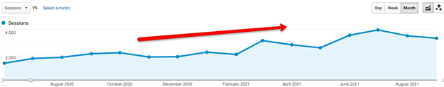 Google Analytics traffic graph showing steady increase from August 2020 to August 2021. Red arrow indicates the upward growth of traffic numbers.