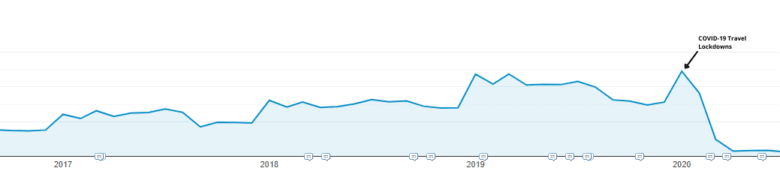 """Google Analytics traffic map, showing steady traffic growthuntil 2020, where traffic drops off dramatically. Arrow pointing to drop-off point reads """"COVID-19 Travel Lockdown."""""""