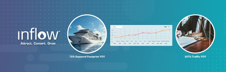 Image of cruise ship: 72% Keyword Footprint YOY. Image of legal weights: 147% Traffic YOY. Logo: Inflow. Attract. Convert. Grow.